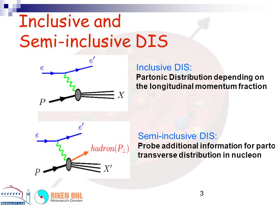 3 Inclusive and Semi-inclusive DIS Inclusive DIS: Partonic Distribution depending on the longitudinal momentum fraction Semi-inclusive DIS: Probe additional information for partons' transverse distribution in nucleon