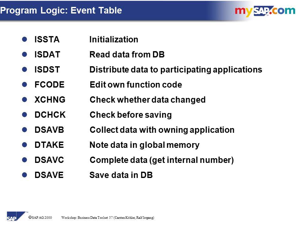 SAP AG 2000 Workshop: Business Data Toolset 1 (Carsten