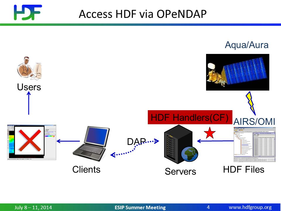 ESIP Summer Meeting HDF Handlers July 8 – 11, Access HDF via OPeNDAP Users Clients Servers HDF Files AIRS/OMI DAP HDF Handlers(CF) Aqua/Aura
