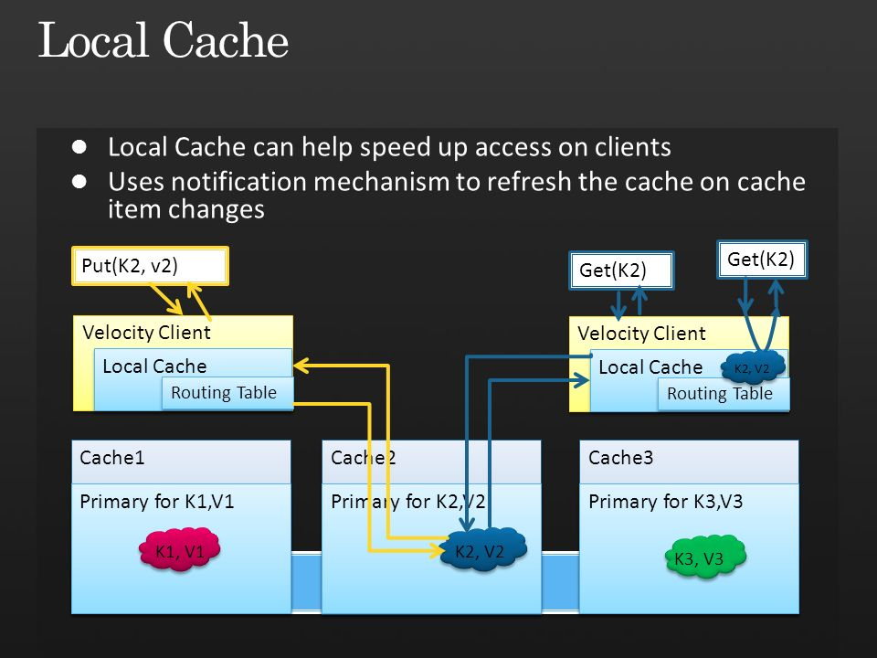 Velocity Client Local Cache Put(K2, v2) Routing Table Cache2 Cache1 Primary for K2,V2 K2, V2 Primary for K1,V1 K1, V1 Cache3 Primary for K3,V3 K3, V3 Velocity Client Local Cache Routing Table K2, V2 Get(K2)
