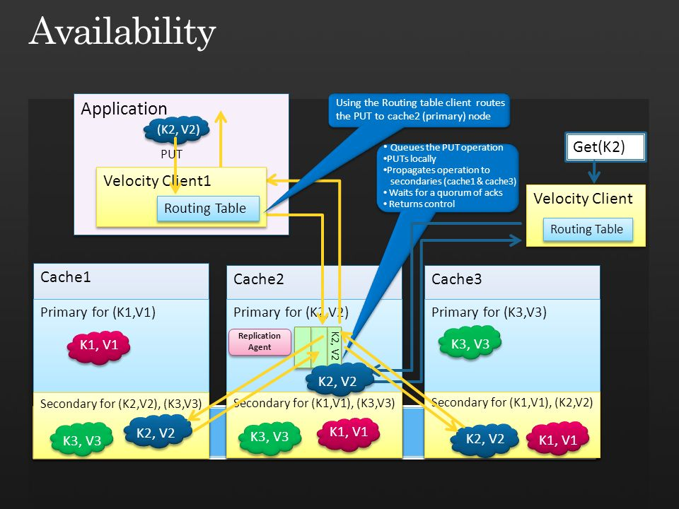 Application (K2, V2) Cache2 Cache1 Cache3 Primary for (K2,V2) Get(K2) Primary for (K1,V1) Primary for (K3,V3) K3, V3 Velocity Client1 Routing Table K2, V2 Using the Routing table client routes the PUT to cache2 (primary) node PUT Queues the PUT operation PUTs locally Propagates operation to secondaries ( cache1 & cache3) Waits for a quorum of acks Returns control Secondary for (K2,V2), (K3,V3) K2, V2 K1, V1 K3, V3 Secondary for (K1,V1), (K3,V3) K3, V3 K1, V1 Secondary for (K1,V1), (K2,V2) K1, V1 K2, V2 Velocity Client Routing Table K2, V2 Replication Agent