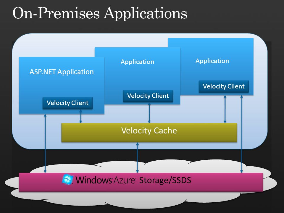 Application ASP.NET Application Storage/SSDS Velocity Client Velocity Cache