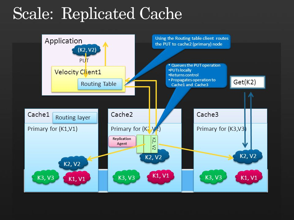Application (K2, V2) Cache2 Cache1 Cache3 Primary for (K2,V2) K2, V2 Get(K2) Primary for (K1,V1) Primary for (K3,V3) K3, V3 K1, V1 K3, V3 K1, V1 K2, V2 Routing layer Velocity Client1 Routing Table K2, V2 Using the Routing table client routes the PUT to cache2 (primary) node PUT Queues the PUT operation PUTs locally Returns control Propagates operation to Cache1 and Cache3 Replication Agent