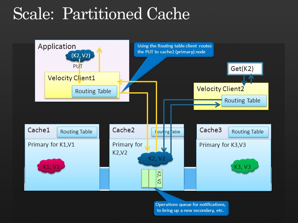 Application Cache2 Cache1 Primary for K2,V2 Primary for K2,V2 Primary for K1,V1 K1, V1 Cache3 Primary for K3,V3 K3, V3 Velocity Client2 Get(K2) Routing Table (K2, V2) Velocity Client1 Routing Table PUT Using the Routing table client routes the PUT to cache2 (primary) node Routing Table K2, V2 Operations queue for notifications, to bring up a new secondary, etc.