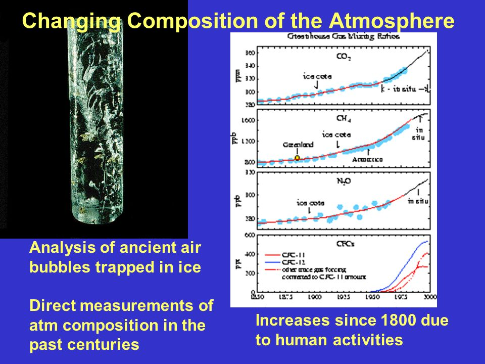 Changing Composition of the Atmosphere Analysis of ancient air bubbles trapped in ice Direct measurements of atm composition in the past centuries Increases since 1800 due to human activities