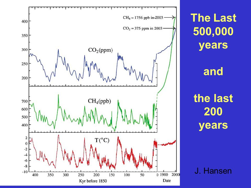 The Last 500,000 years and the last 200 years J. Hansen