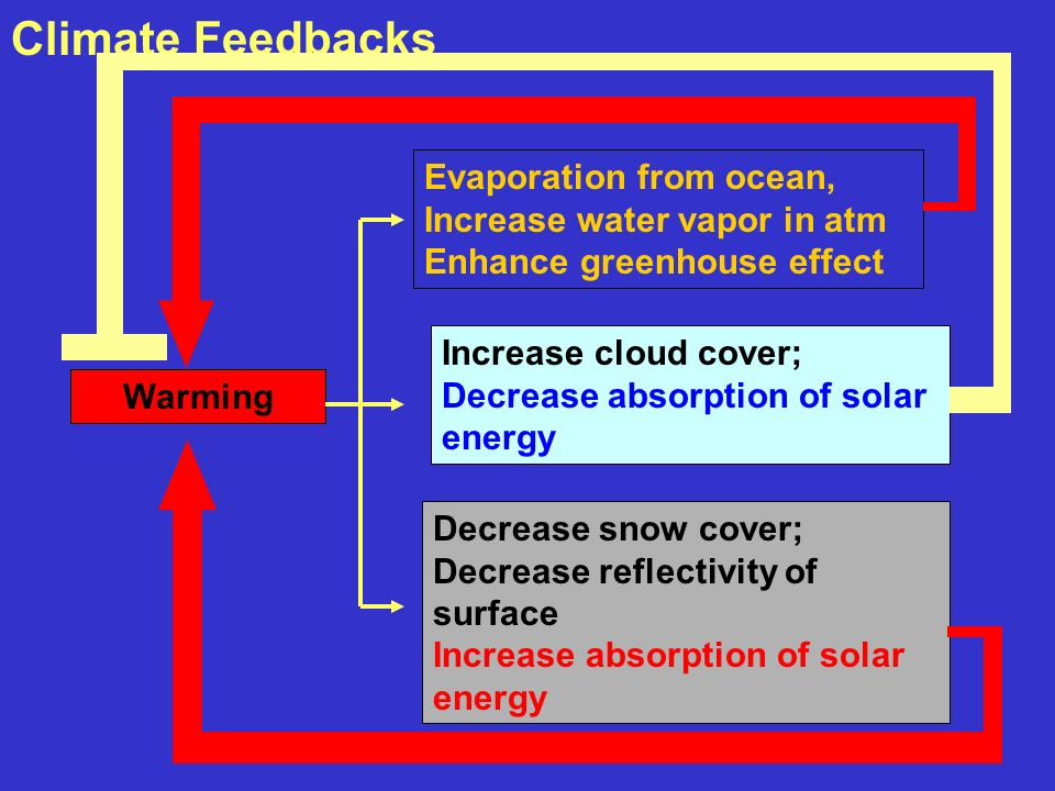 Climate Feedbacks Warming Evaporation from ocean, Increase water vapor in atm Enhance greenhouse effect Decrease snow cover; Decrease reflectivity of surface Increase absorption of solar energy Increase cloud cover; Decrease absorption of solar energy