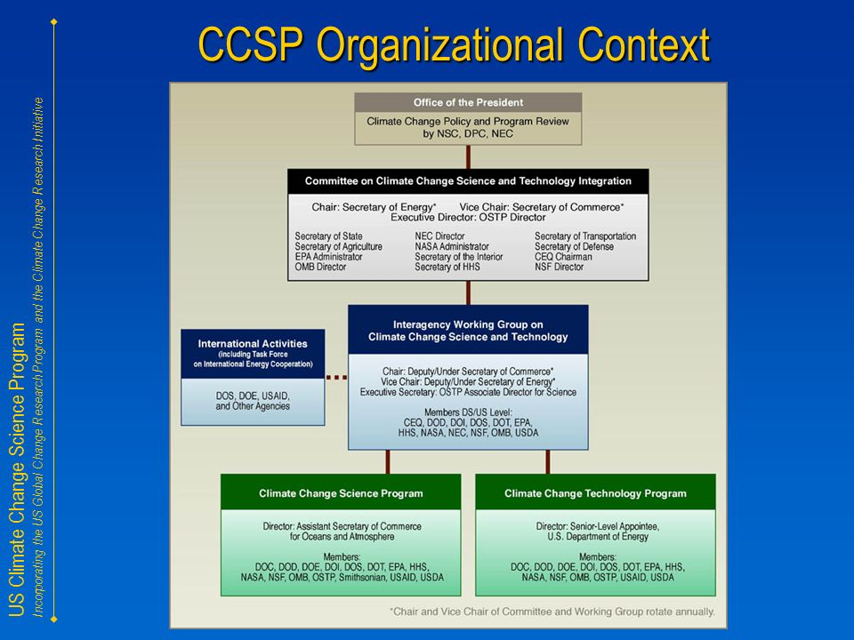 US Climate Change Science Program Incorporating the US Global Change Research Program and the Climate Change Research Initiative CCSP Organizational Context