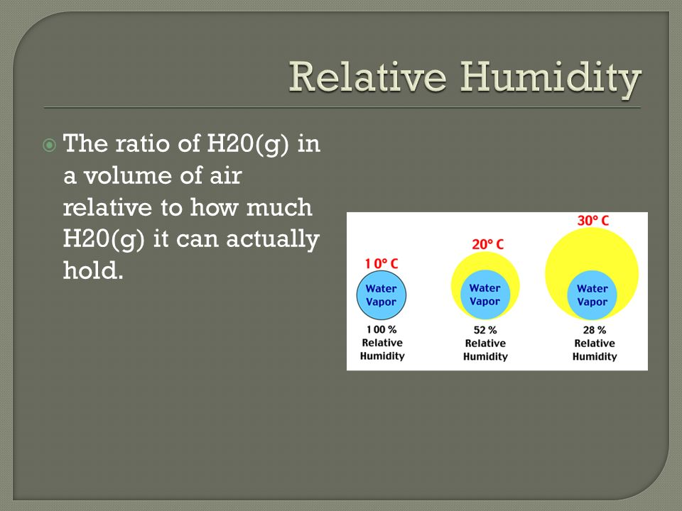 The ratio of H20(g) in a volume of air relative to how much H20(g) it can actually hold.