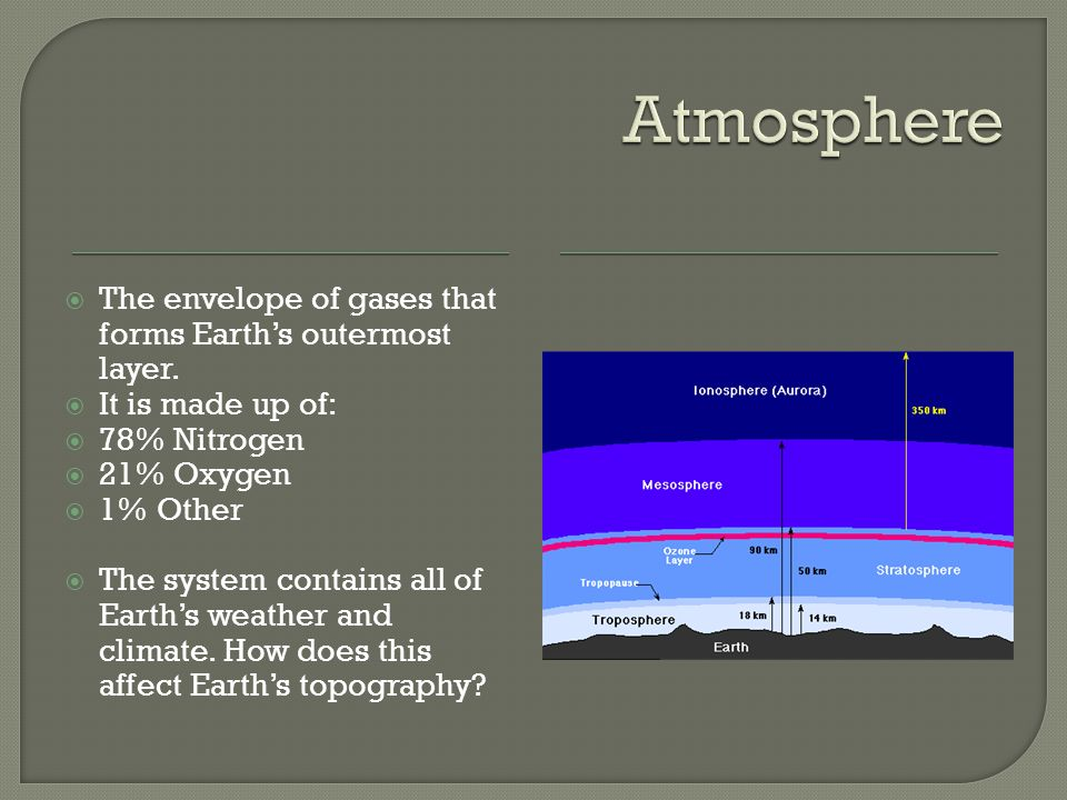  The envelope of gases that forms Earth's outermost layer.