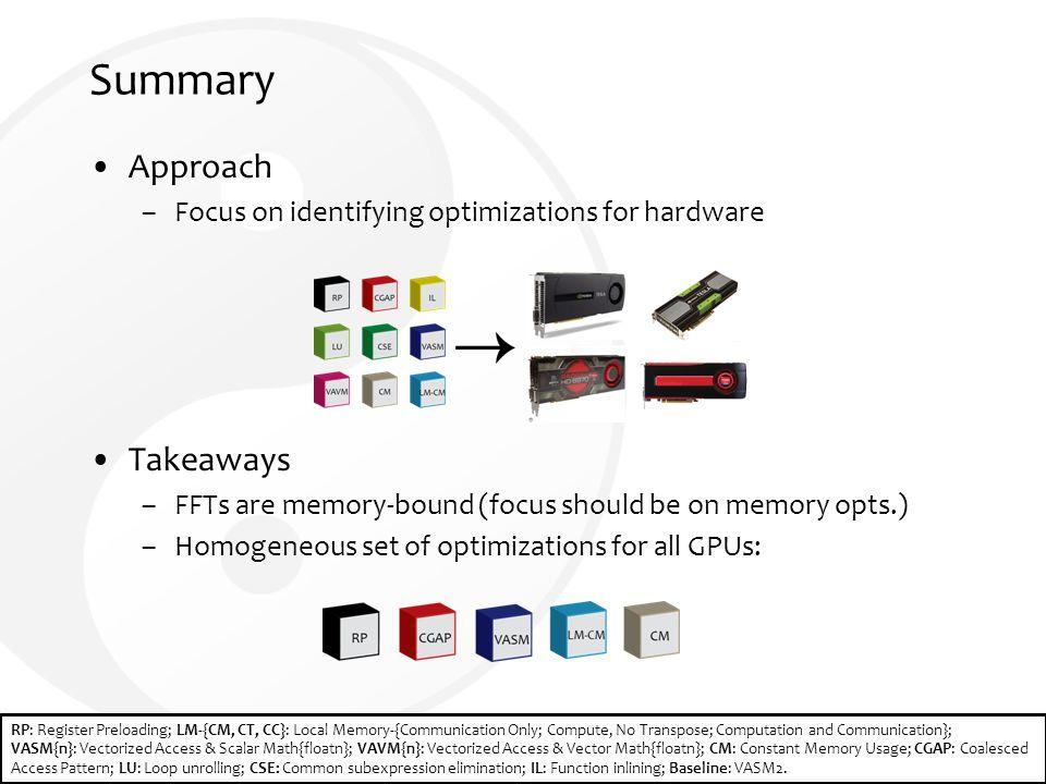 Synergy cs vt edu The Hardware-Software Co-Design Process