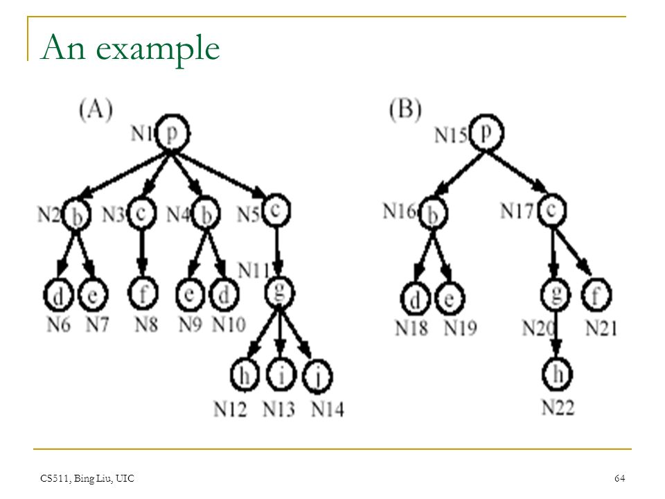 Chapter 9 Structured Data Extraction Supervised And Unsupervised