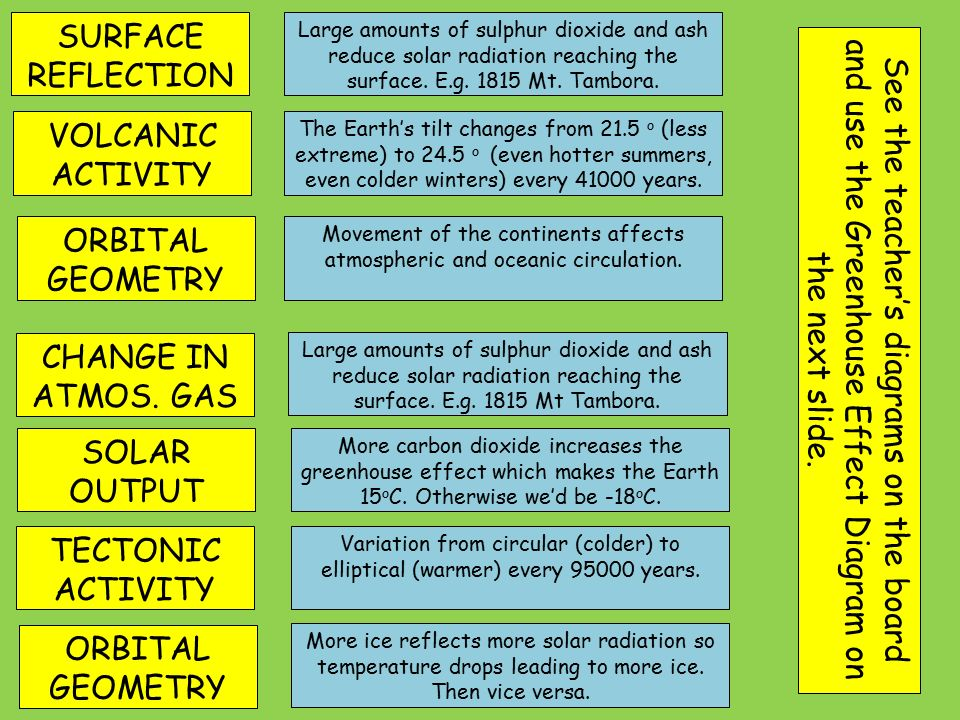 SURFACE REFLECTION VOLCANIC ACTIVITY ORBITAL GEOMETRY CHANGE IN ATMOS.