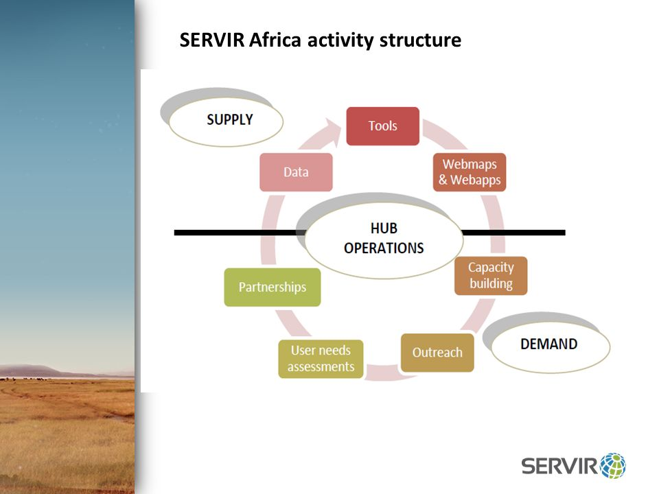 Click to edit Master title style SERVIR Africa activity structure