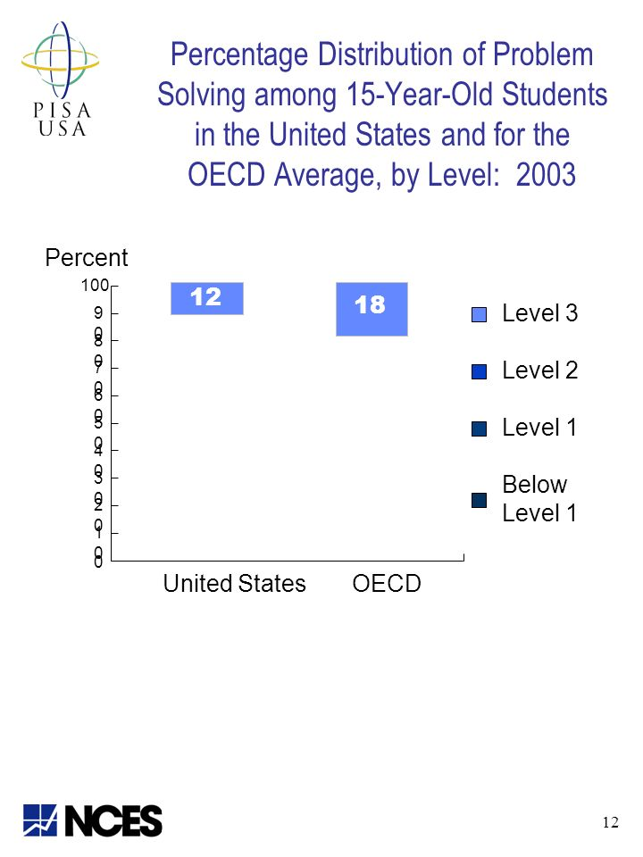 Percentage Distribution of Problem Solving among 15-Year-Old Students in the United States and for the OECD Average, by Level: 2003 Percent Level 3 Level 2 Level 1 Below Level United StatesOECD