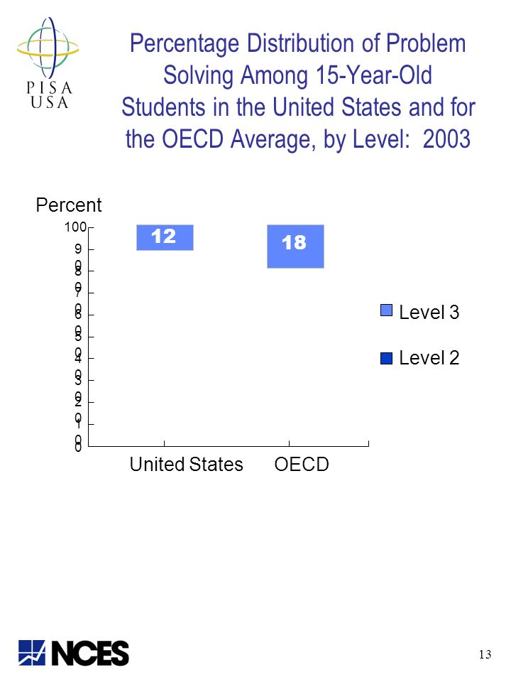 Percentage Distribution of Problem Solving Among 15-Year-Old Students in the United States and for the OECD Average, by Level: 2003 Percent Level 3 Level United StatesOECD
