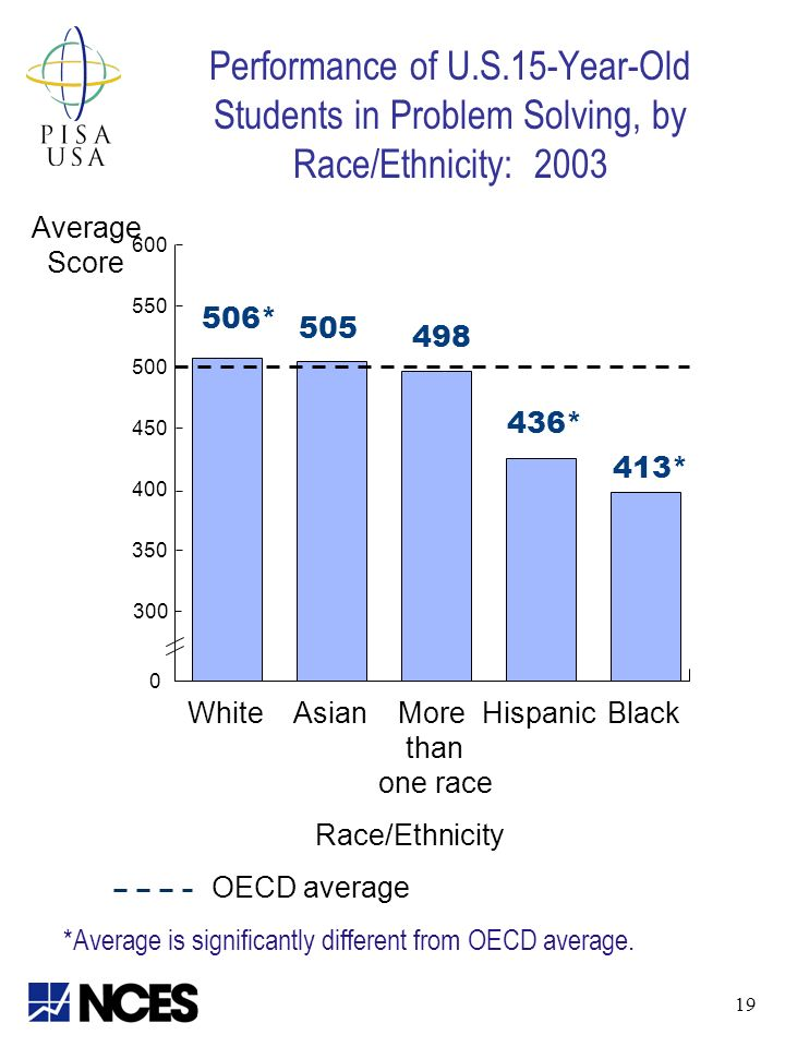 Performance of U.S.15-Year-Old Students in Problem Solving, by Race/Ethnicity: 2003 *Average is significantly different from OECD average.
