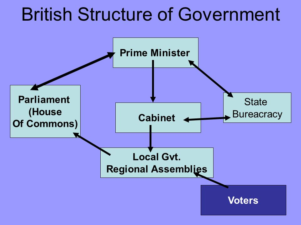 the british voting system undemocratic So the british political system does not have anything equivalent to the federal system of the 50 the british political system is headed by a monarchy but essentially the powers of the monarch as equally odd is that members vote (votes are called 'divisions') by physically walking through one of.