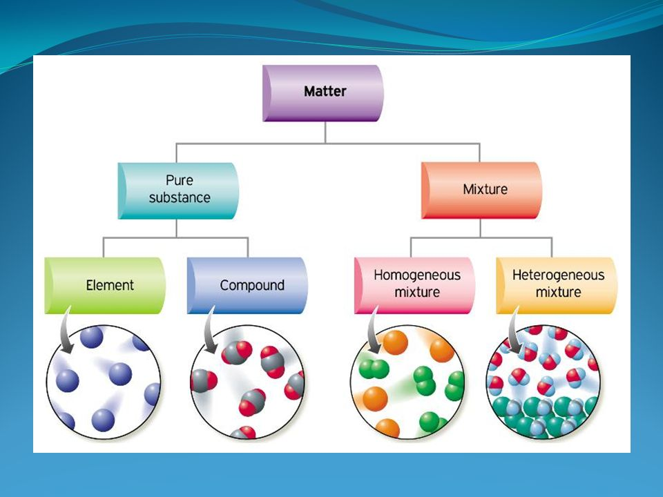 Classification of matter adapted by j. Stevens from ppt video.