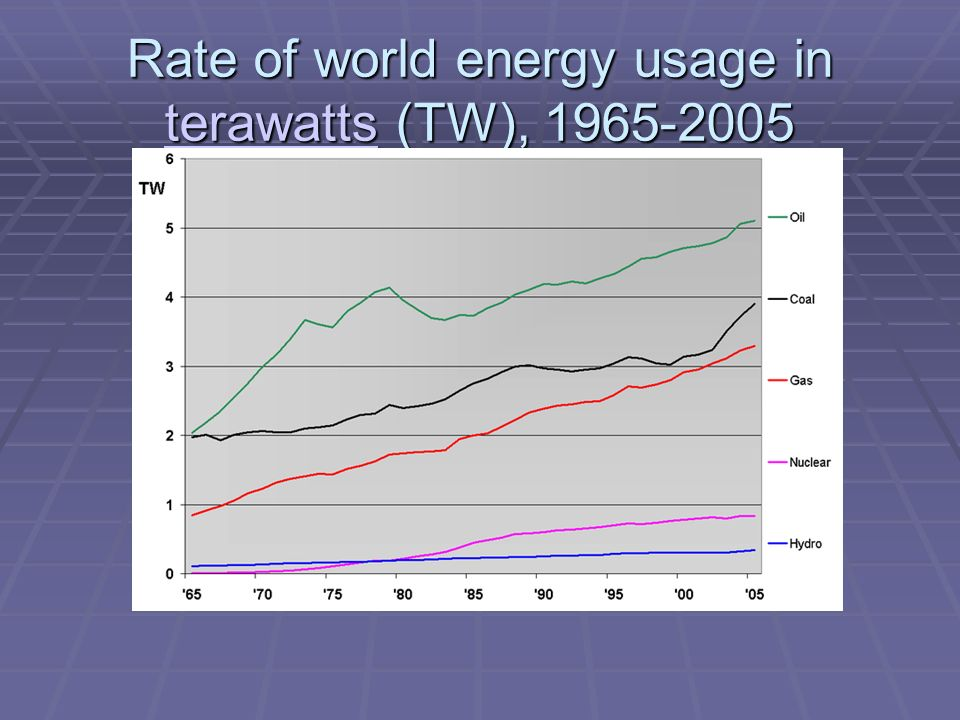 Rate of world energy usage in terawatts (TW), terawatts