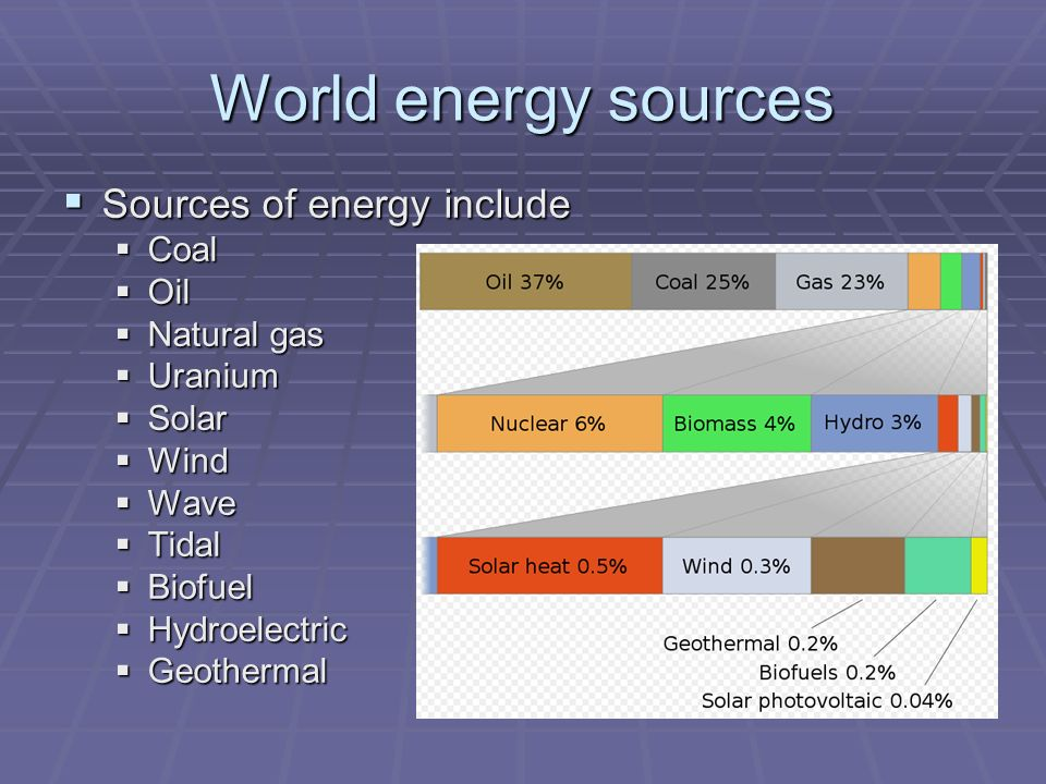World energy sources  Sources of energy include  Coal  Oil  Natural gas  Uranium  Solar  Wind  Wave  Tidal  Biofuel  Hydroelectric  Geothermal