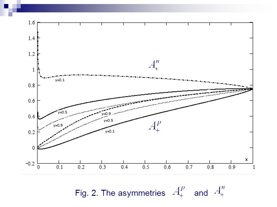 Fig. 2. The asymmetries and