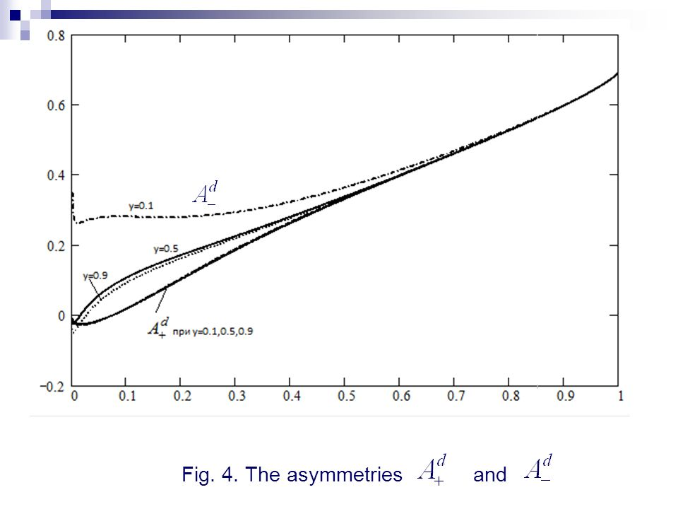 Fig. 4. The asymmetries and