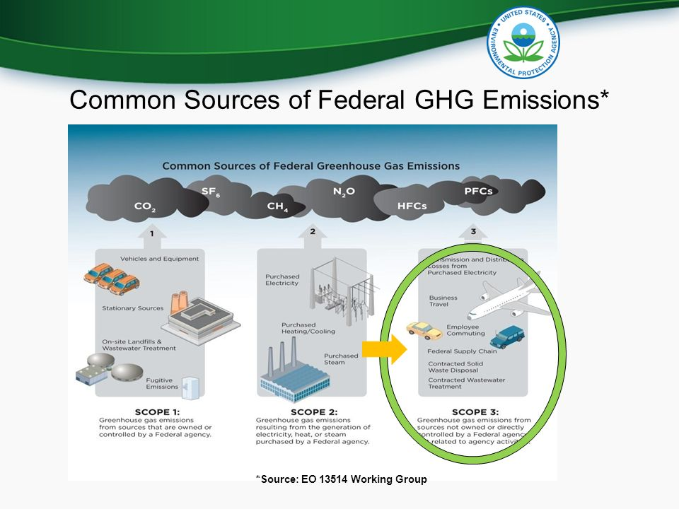 *Source: EO Working Group Common Sources of Federal GHG Emissions*