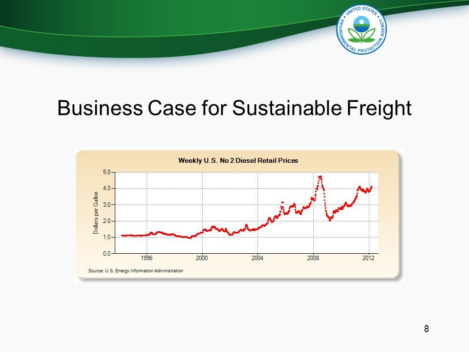 Business Case for Sustainable Freight 8