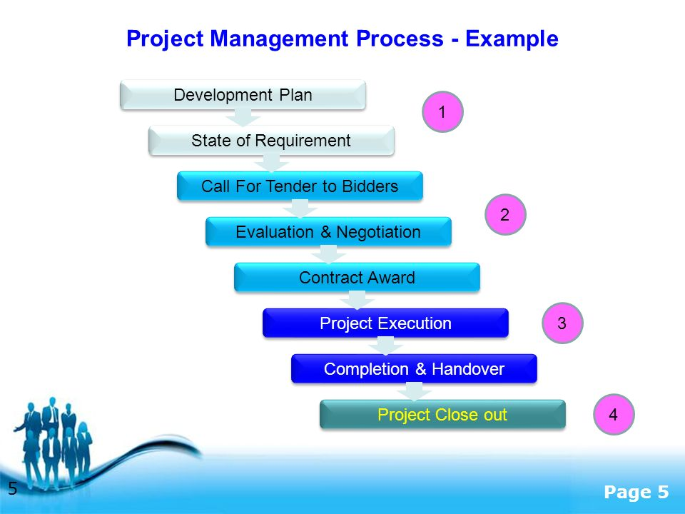 Free Powerpoint Templates Page 5 Project Management Process - Example 5 Development Plan State of Requirement Call For Tender to Bidders Evaluation & Negotiation Contract Award Project Execution Completion & Handover Project Close out