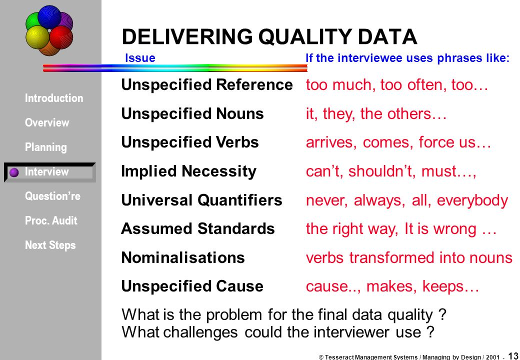 Introduction Overview Planning Interview Question're Proc  Audit
