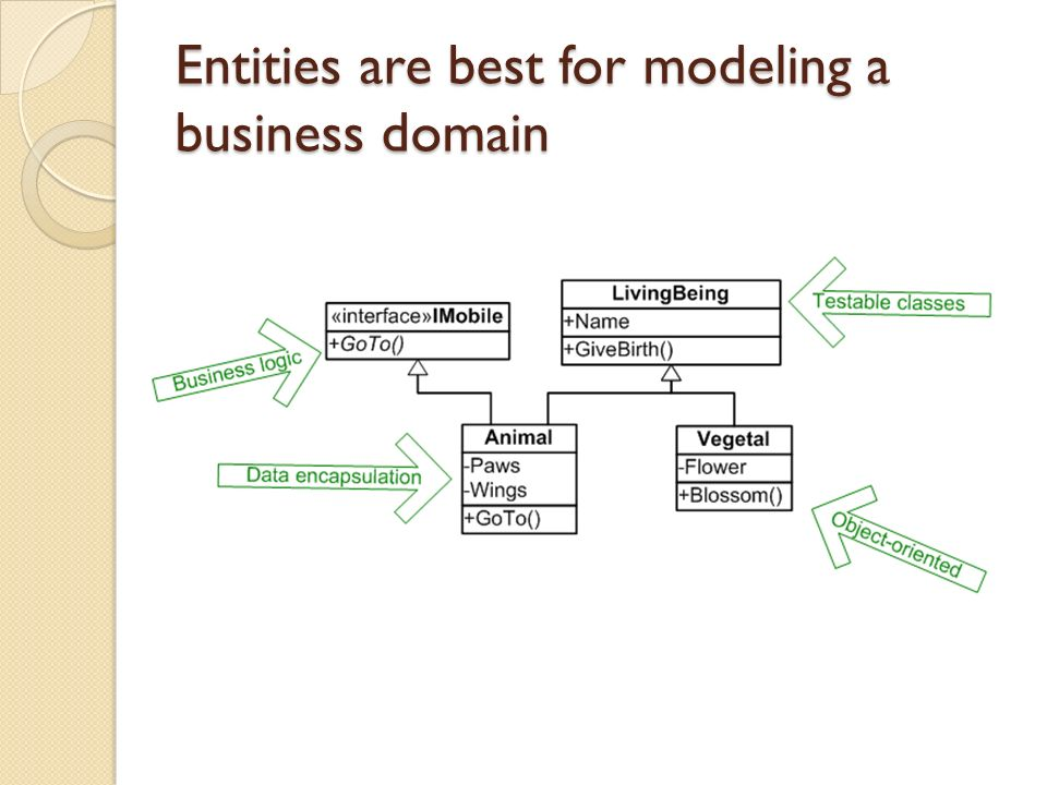 Entities are best for modeling a business domain