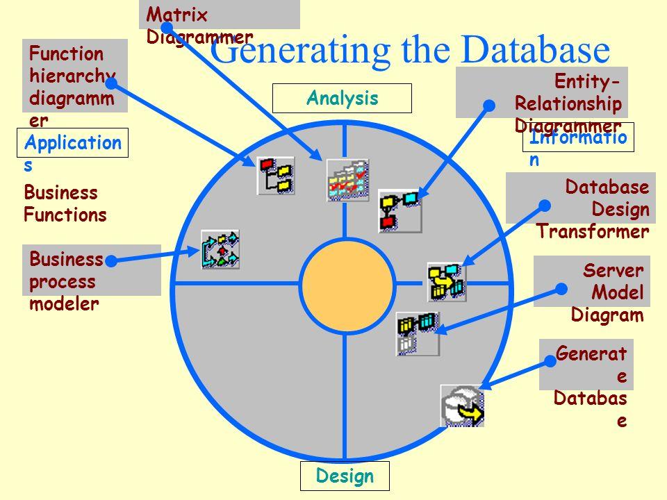 database development process essay Studymoose™ is the largest database in 2018 with thousands of free essays online for college and high schools find essays by subject & topics inspire with essay ideas and get a+ grade with our professional writers.
