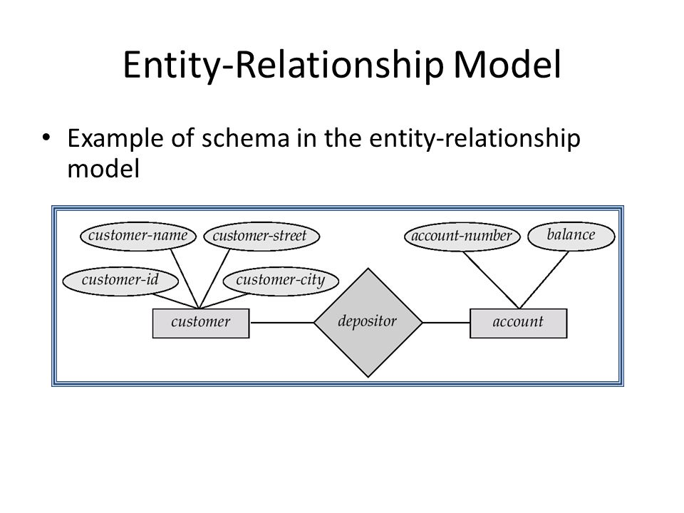Entity-Relationship Model Example of schema in the entity-relationship model
