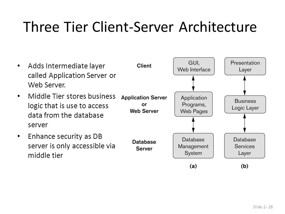 Three Tier Client-Server Architecture Adds Intermediate layer called Application Server or Web Server.