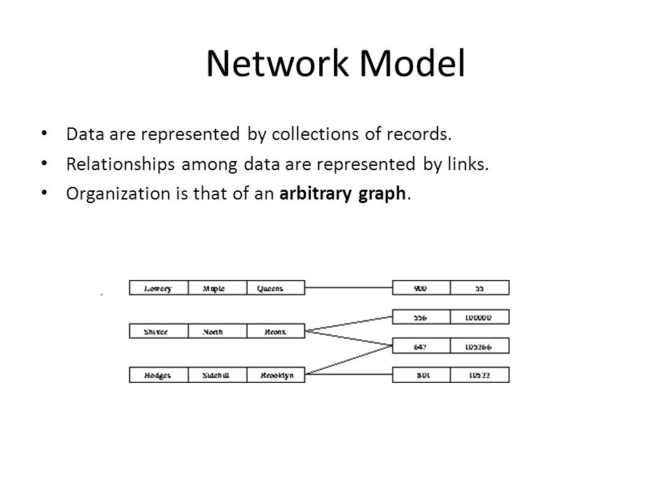 Network Model Data are represented by collections of records.