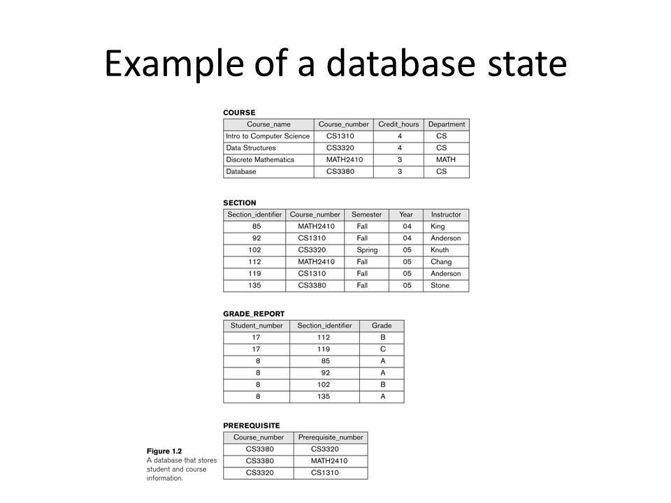 Example of a database state