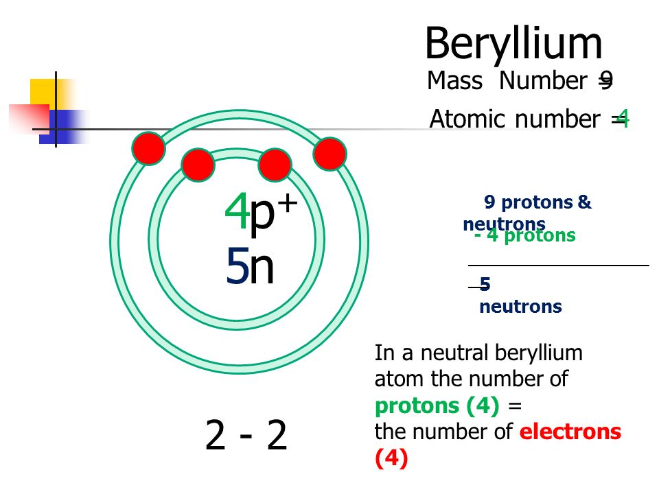 4 5 Beryllium Atomic number = Mass Number = p+p+ n protons & neutrons 5 neutrons In a neutral beryllium atom the number of protons (4) = the number of electrons (4) - 4 protons __________________ __