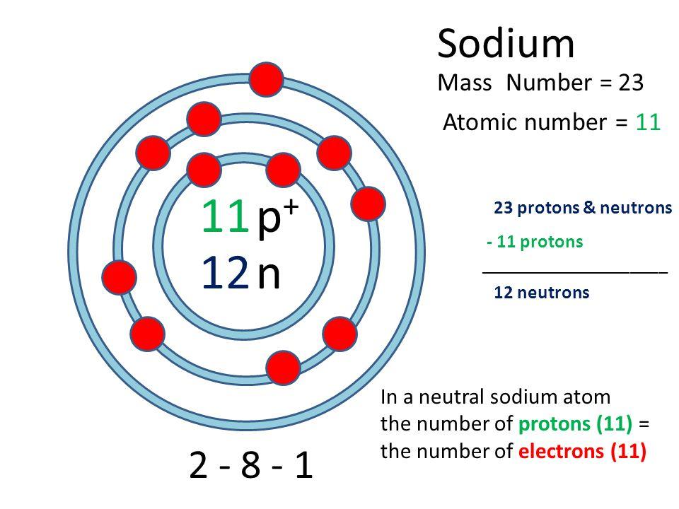 11 12 sodium atomic number \u003d mass number \u003d p p n protons \u0026 neutrons Sodium Dot Diagram 1 11 12 sodium atomic
