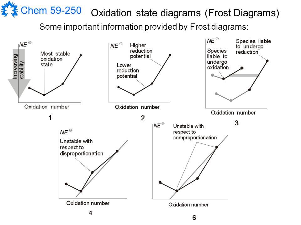 frost diagram disproportionation product wiring diagrams u2022 rh genesisventures us MO Electron Diagram F2 MO Theory Diagram