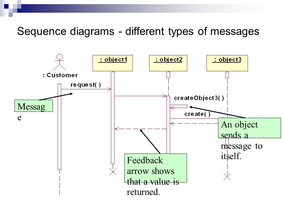 Interaction diagrams sequence and collaboration diagrams ppt download 17 sequence diagrams different types ccuart Images