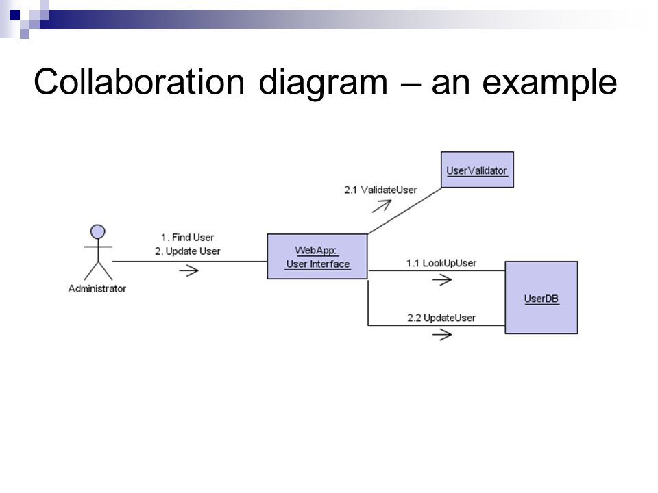 Interaction diagrams sequence and collaboration diagrams ppt download 8 collaboration diagram an example ccuart Images