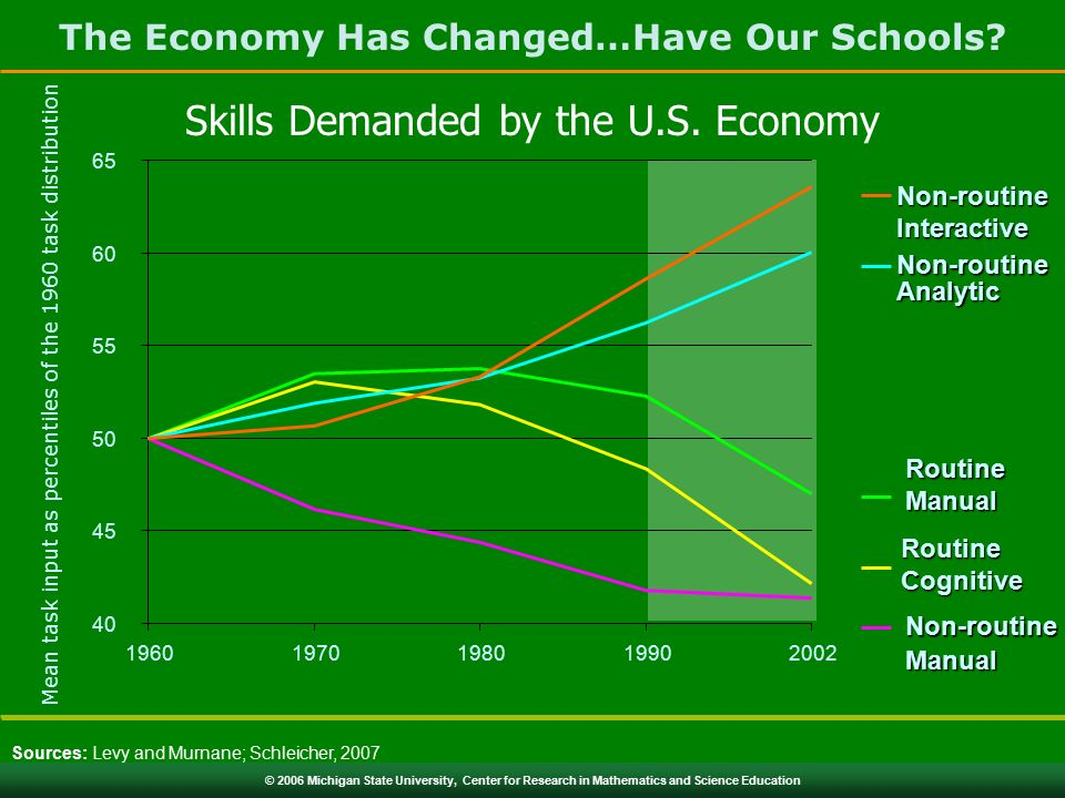 © 2006 Michigan State University, Center for Research in Mathematics and Science Education The Economy Has Changed…Have Our Schools.