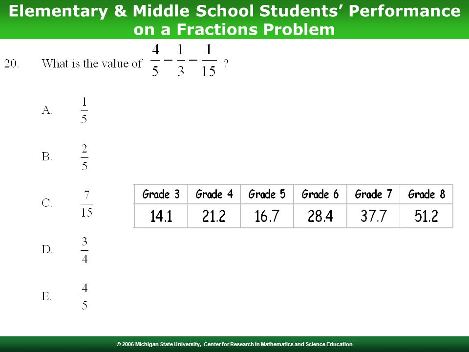 © 2006 Michigan State University, Center for Research in Mathematics and Science Education Elementary & Middle School Students' Performance on a Fractions Problem