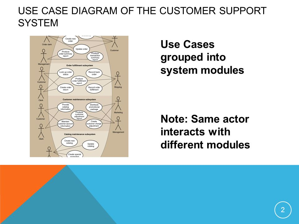 Lecture 3 use case description use cases grouped into system 2 use cases grouped into system modules note same actor interacts with different modules use case diagram of the customer support system 2 ccuart Image collections