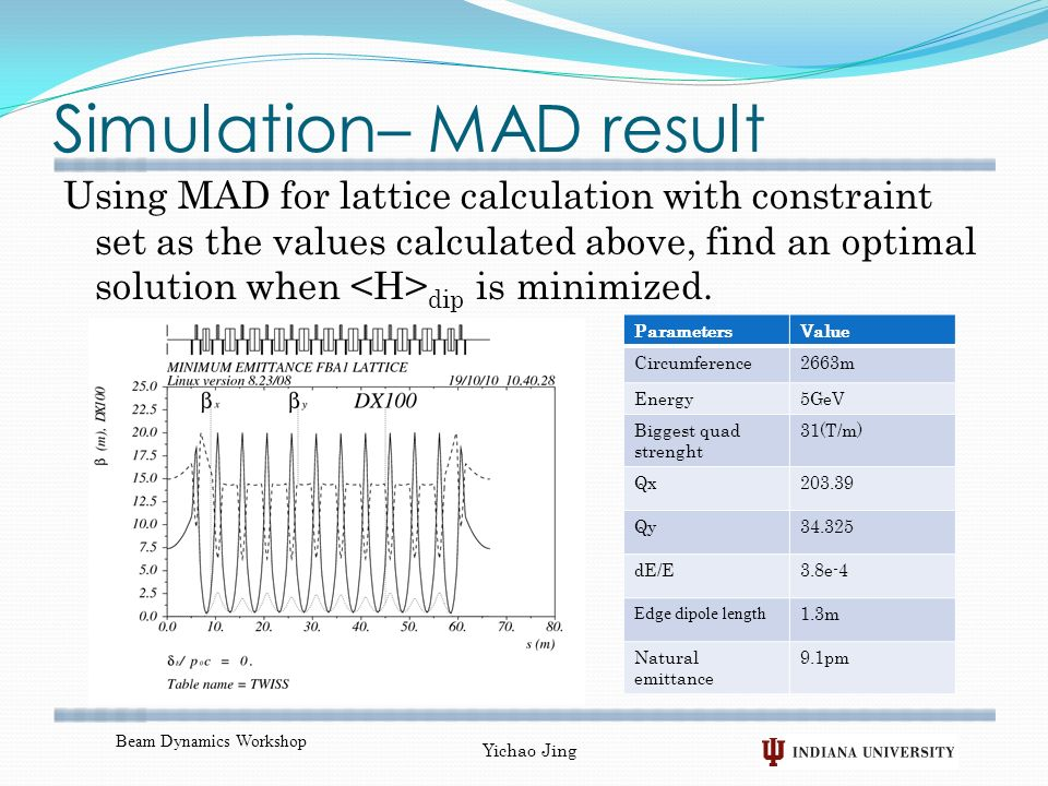 Simulation– MAD result Using MAD for lattice calculation with constraint set as the values calculated above, find an optimal solution when dip is minimized.