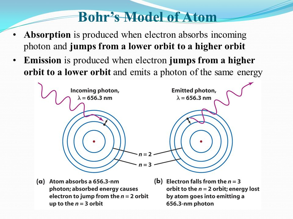 Bohr's Model of Atom Absorption is produced when electron absorbs incoming photon and jumps from a lower orbit to a higher orbit Emission is produced when electron jumps from a higher orbit to a lower orbit and emits a photon of the same energy