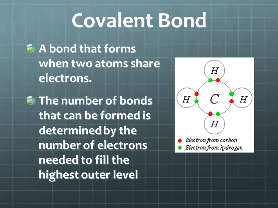 Covalent Bond A bond that forms when two atoms share electrons.