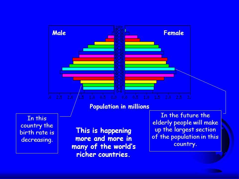 Population in millions MaleFemale In this country the birth rate is decreasing.