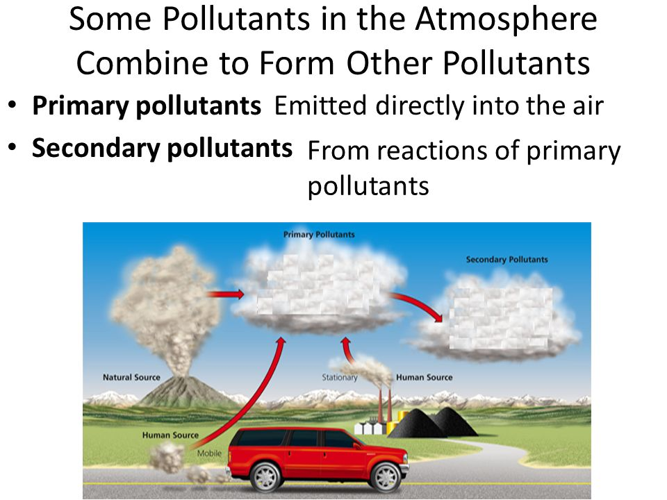 Some Pollutants in the Atmosphere Combine to Form Other Pollutants Primary pollutants Secondary pollutants Emitted directly into the air From reactions of primary pollutants